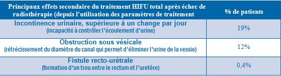Tableau effets secondaires HIFU après échec radiothérapie