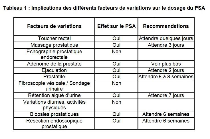 Tableau 1 facteurs de variation dosage PSA