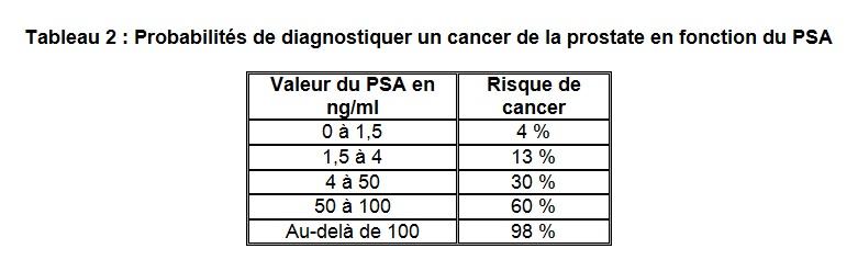 Tableau 2 probabilités diagnostic cancer prostate selon PSA